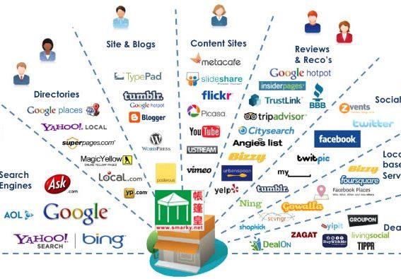 Online Marketing Strategy-smarky